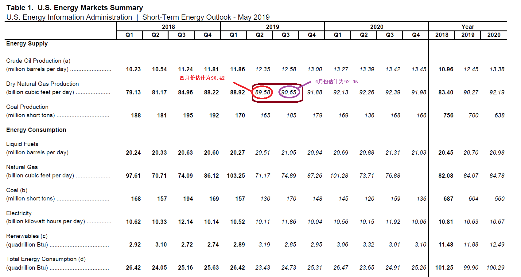05/09/2019 雅歌评论:原油、天然气、大盘走势短评 (完成)